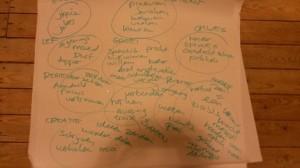 brainstormpapier